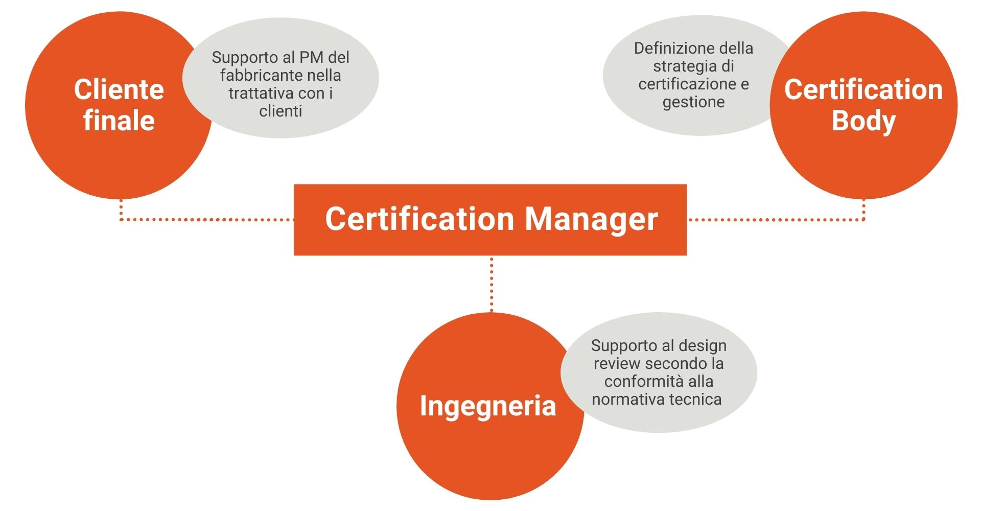 Aree intervento Certification Manager