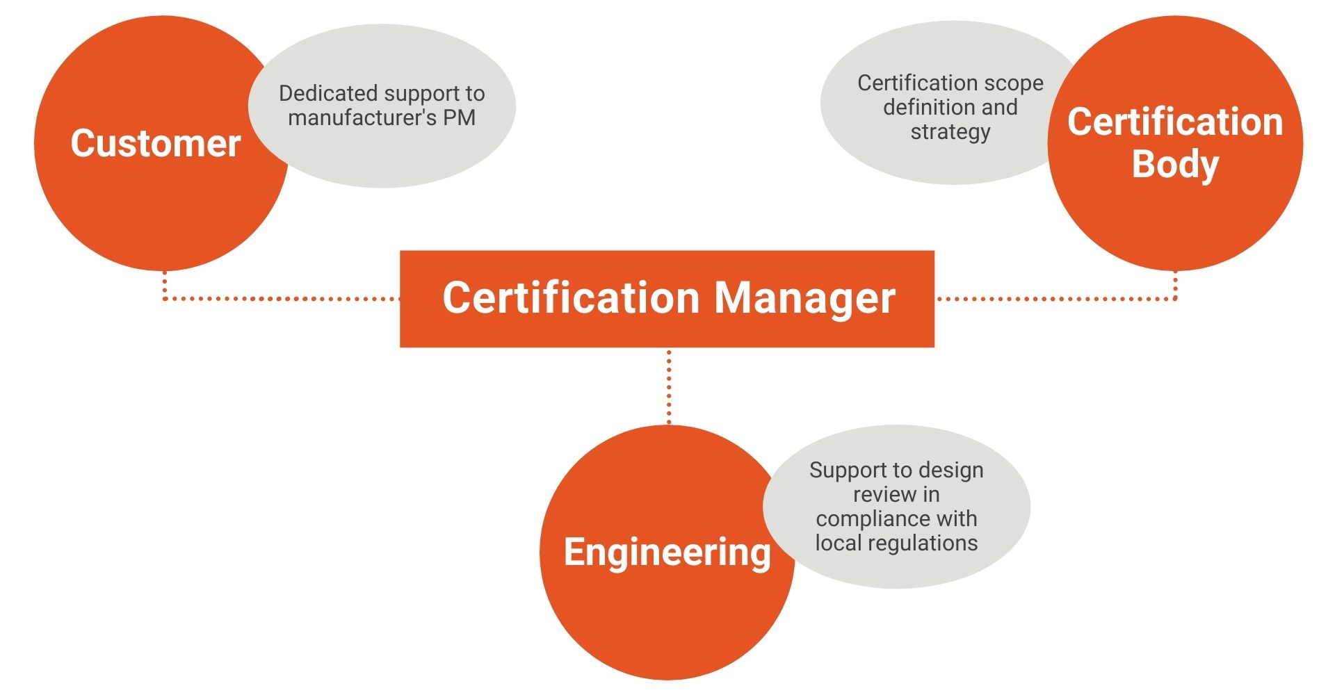 Certification Manager tasks